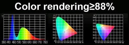 Spettro e resa cromatica
