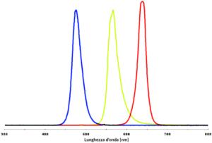 Spettro LED RGB