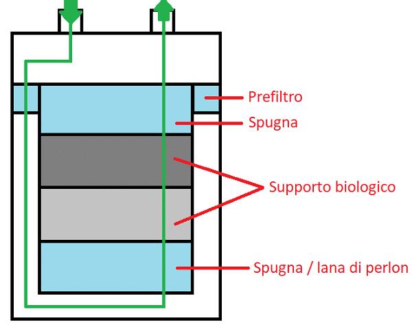 Schema di filtraggio per filtri esterni