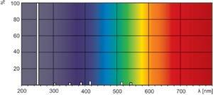 Spettro UVC
