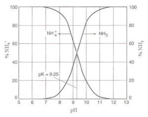 Equilibro tra ammoniaca ed ammonio in base al pH.