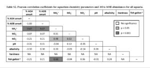 Indice di correlazione di Pearson per i parametri chimici dell'acqua e diffusione degli AOA e AOB in tutti gli acquari.