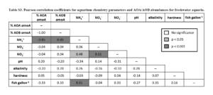 Indice di correlazione di Pearson per i parametri chimici dell'acqua e diffusione degli AOA e AOB nei soli acquari d'acqua dolce.