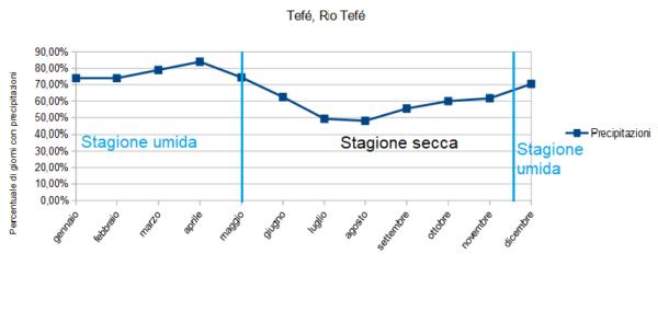 Precipitazioni annuali Rio Tefé